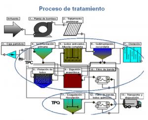 Proceso ptar Atotonilco